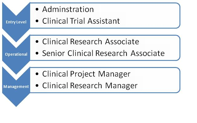 Career clinical research